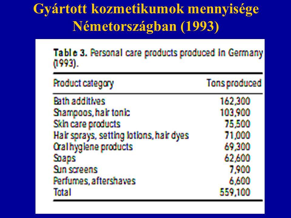 Gyártott kozmetikumok mennyisége Németországban (1993)