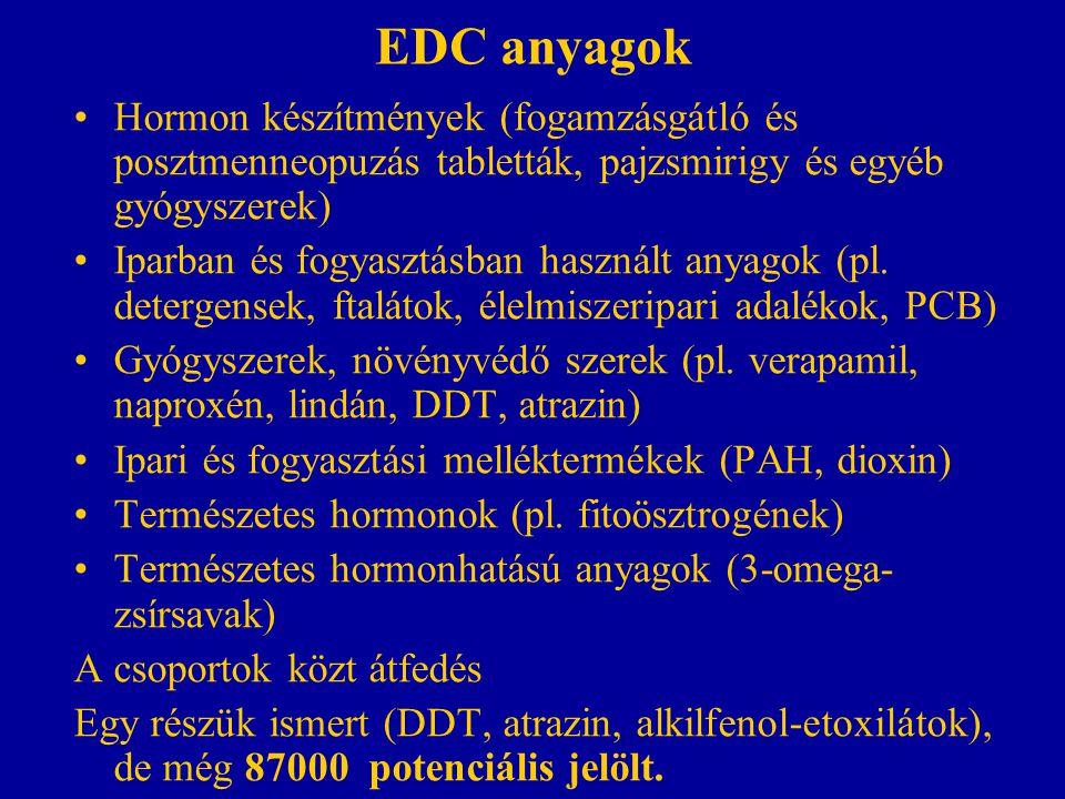 EDC anyagok Hormon készítmények (fogamzásgátló és posztmenneopuzás tabletták, pajzsmirigy és egyéb gyógyszerek)