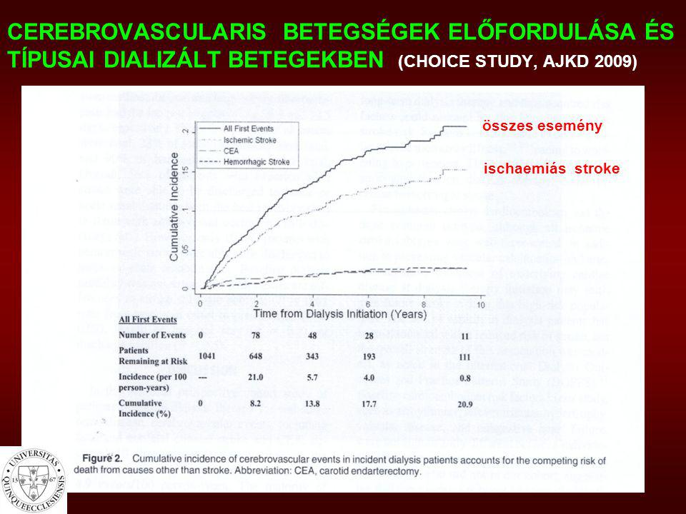 CEREBROVASCULARIS BETEGSÉGEK ELŐFORDULÁSA ÉS TÍPUSAI DIALIZÁLT BETEGEKBEN (CHOICE STUDY, AJKD 2009)