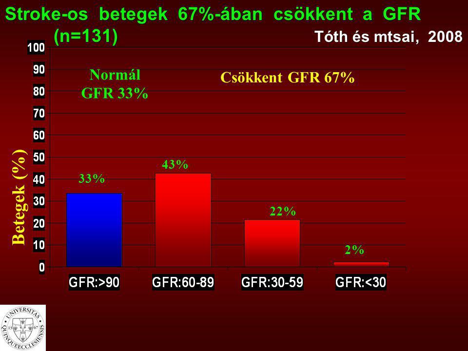 Betegek (%) Stroke-os betegek 67%-ában csökkent a GFR