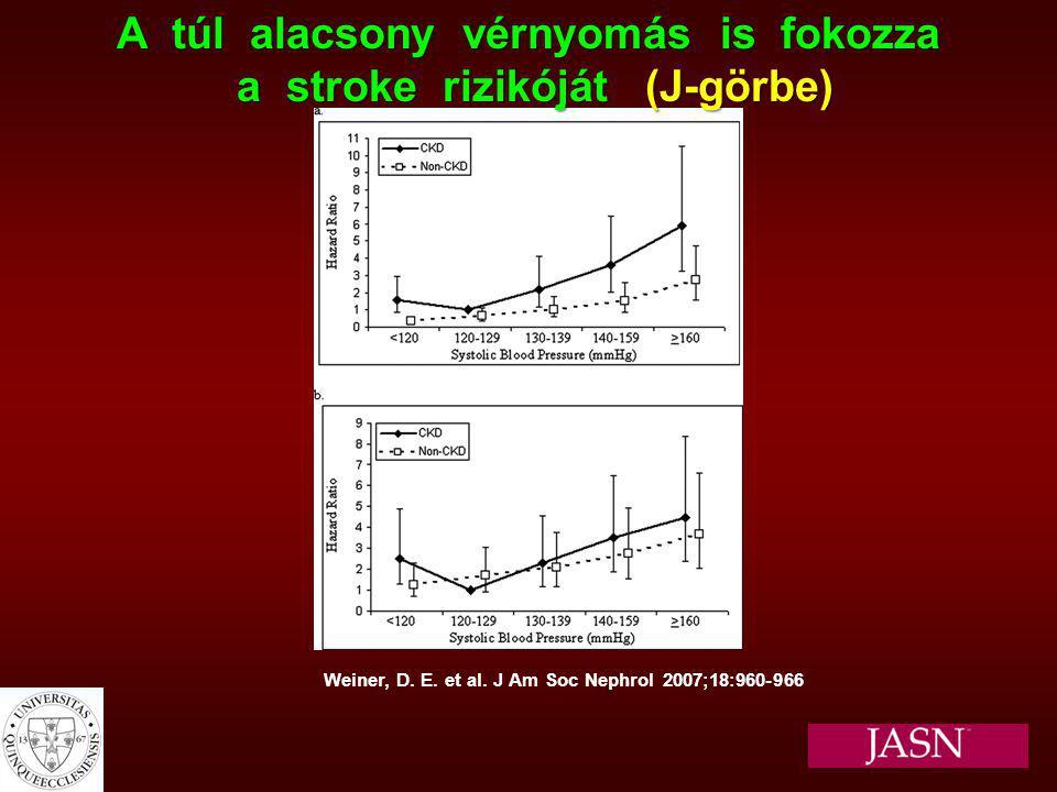 A túl alacsony vérnyomás is fokozza a stroke rizikóját (J-görbe)
