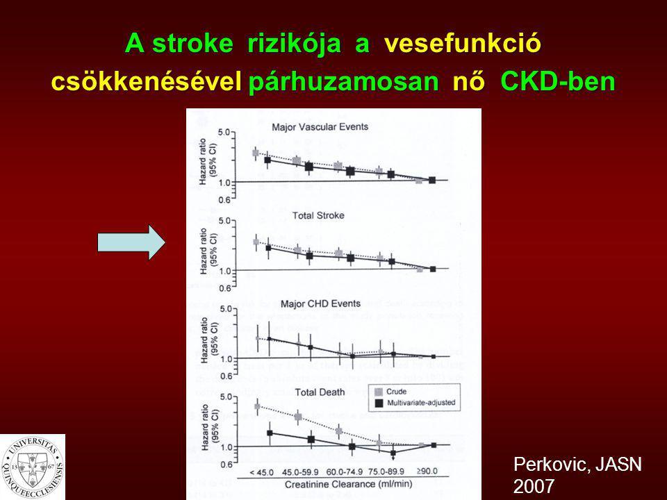 A stroke rizikója a vesefunkció csökkenésével párhuzamosan nő CKD-ben