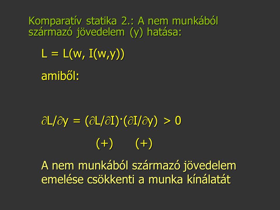 Komparatív statika 2.: A nem munkából származó jövedelem (y) hatása: