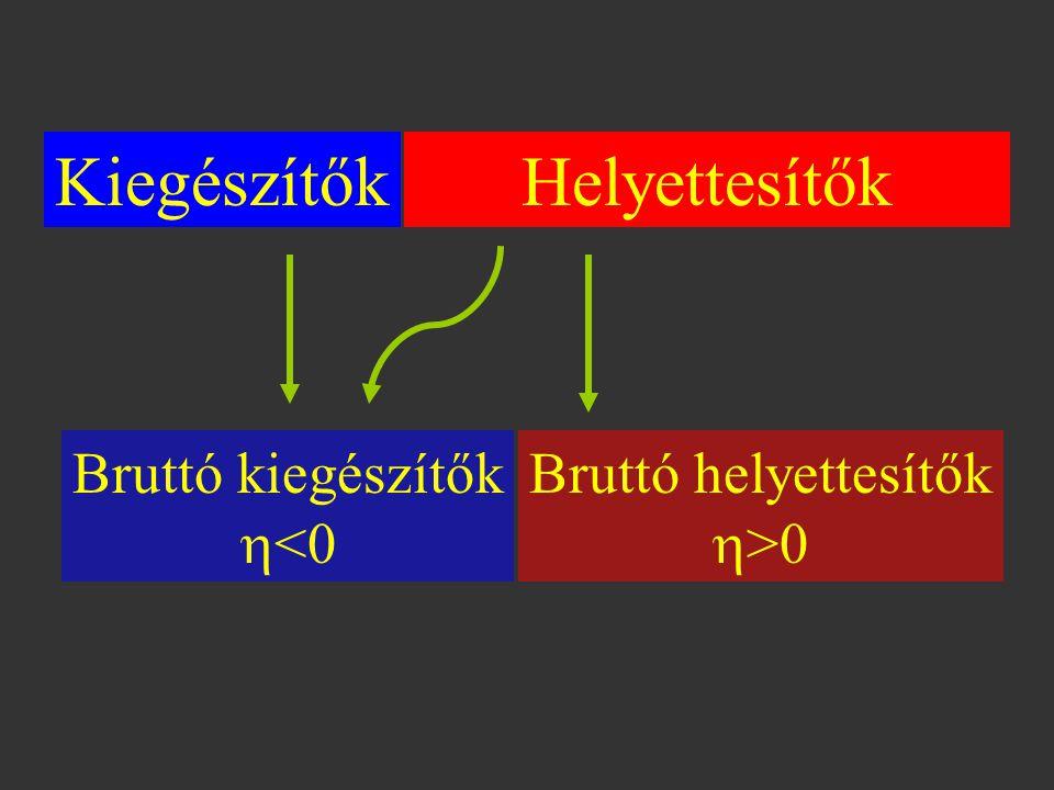 Kiegészítők Helyettesítők Bruttó kiegészítők <0