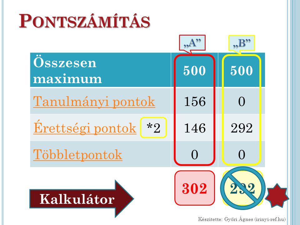 Pontszámítás 302 292 Összesen maximum 500 Tanulmányi pontok 156
