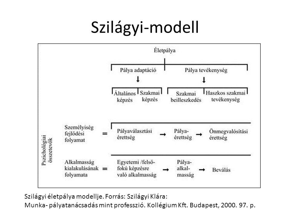 Szilágyi-modell Szilágyi életpálya modellje. Forrás: Szilágyi Klára: