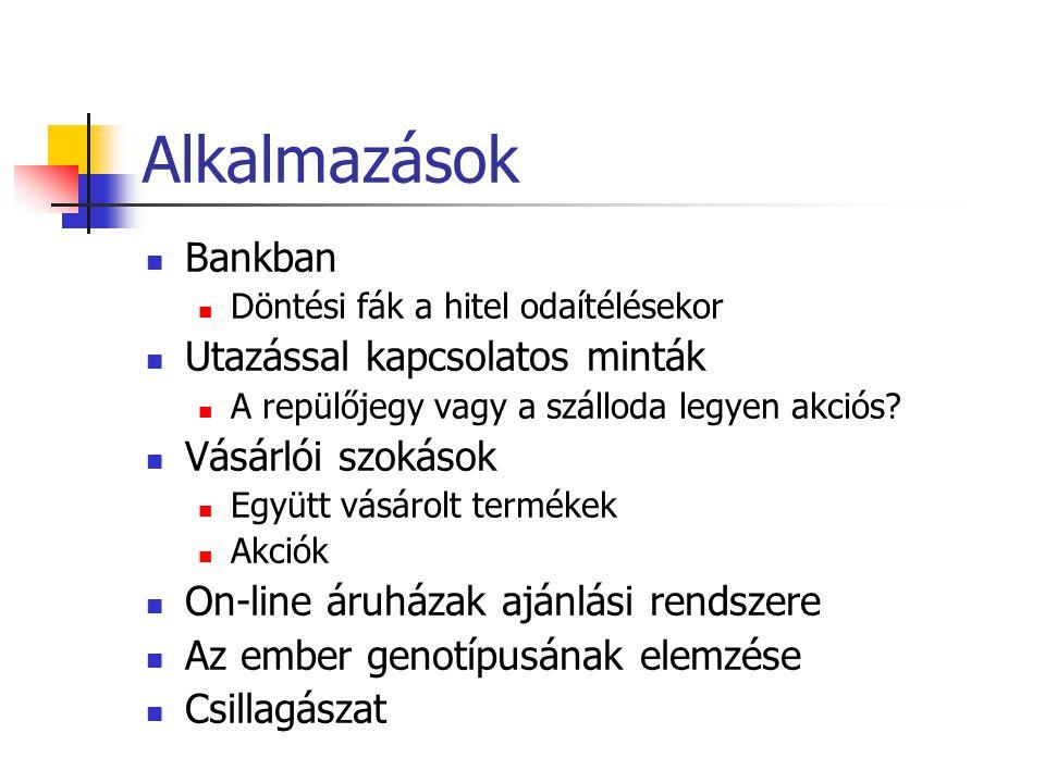 Alkalmazások Bankban Utazással kapcsolatos minták Vásárlói szokások