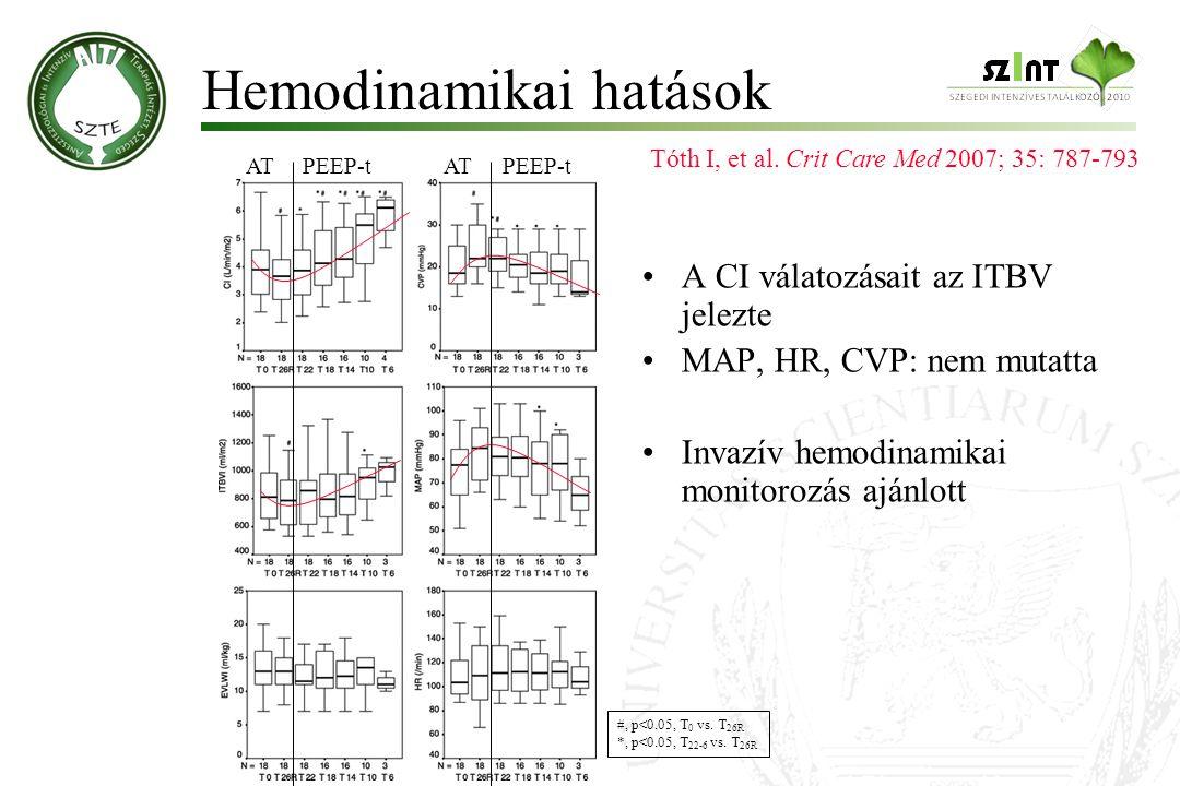 Hemodinamikai hatások