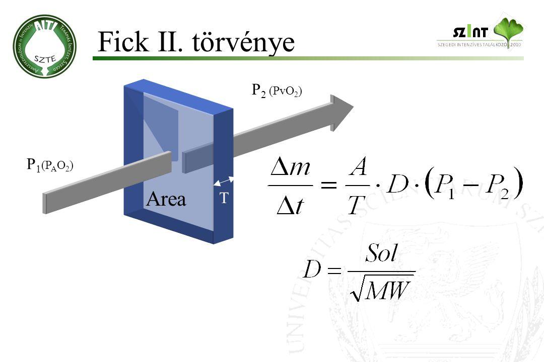 Fick II. törvénye P2 (PvO2) P1(PAO2) Area T