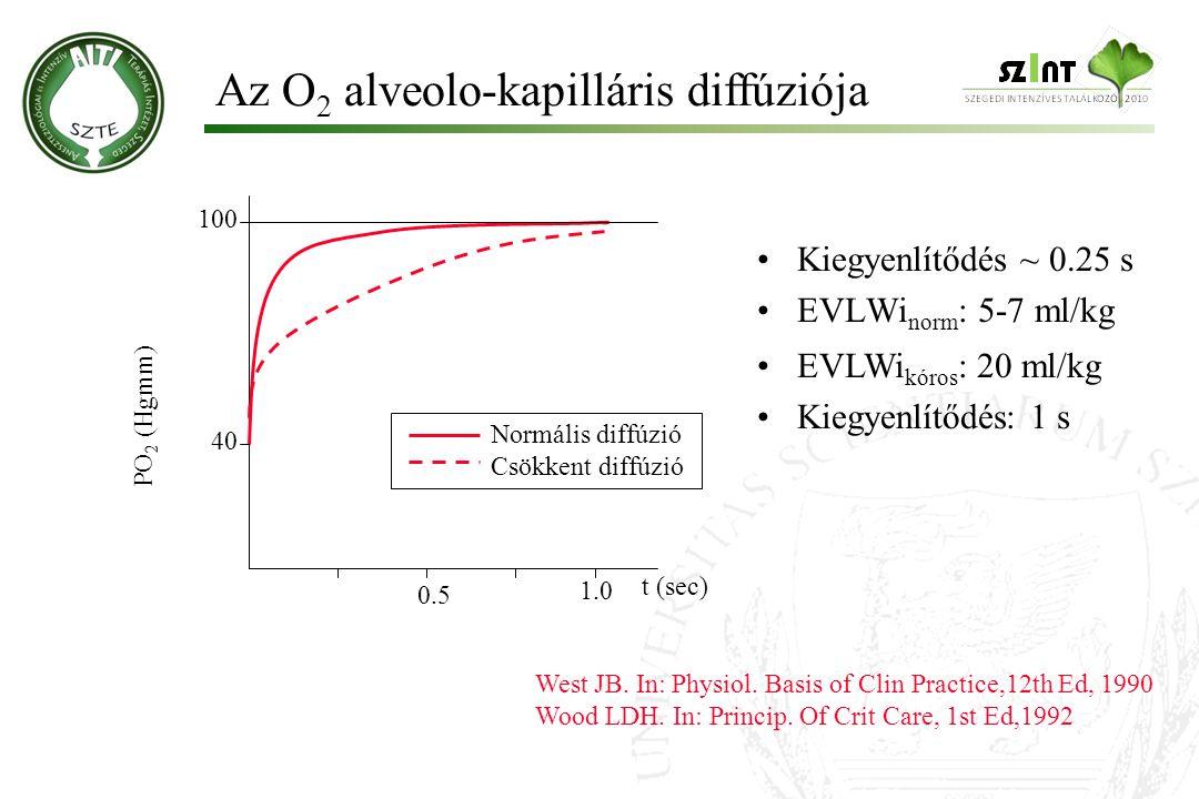 Az O2 alveolo-kapilláris diffúziója