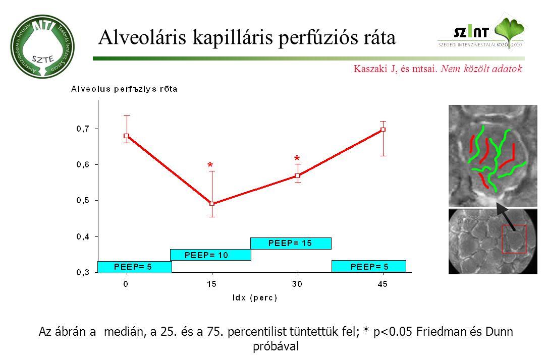 Alveoláris kapilláris perfúziós ráta