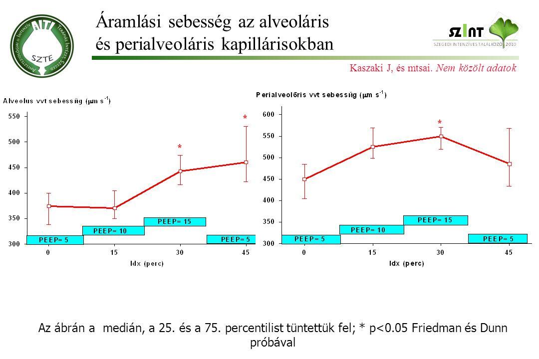 Áramlási sebesség az alveoláris és perialveoláris kapillárisokban