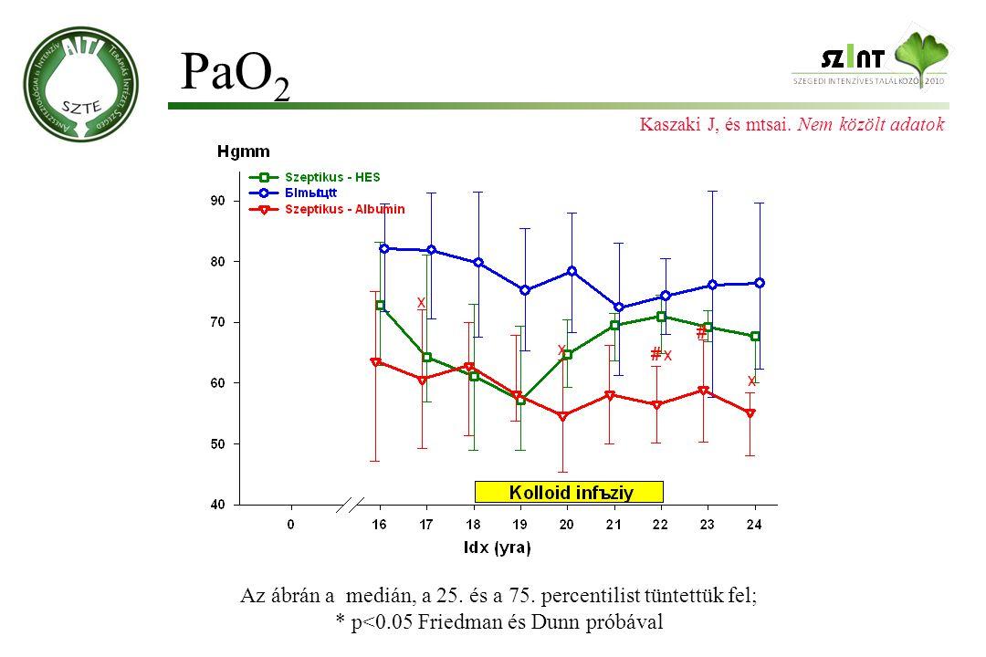 PaO2 Az ábrán a medián, a 25. és a 75. percentilist tüntettük fel;