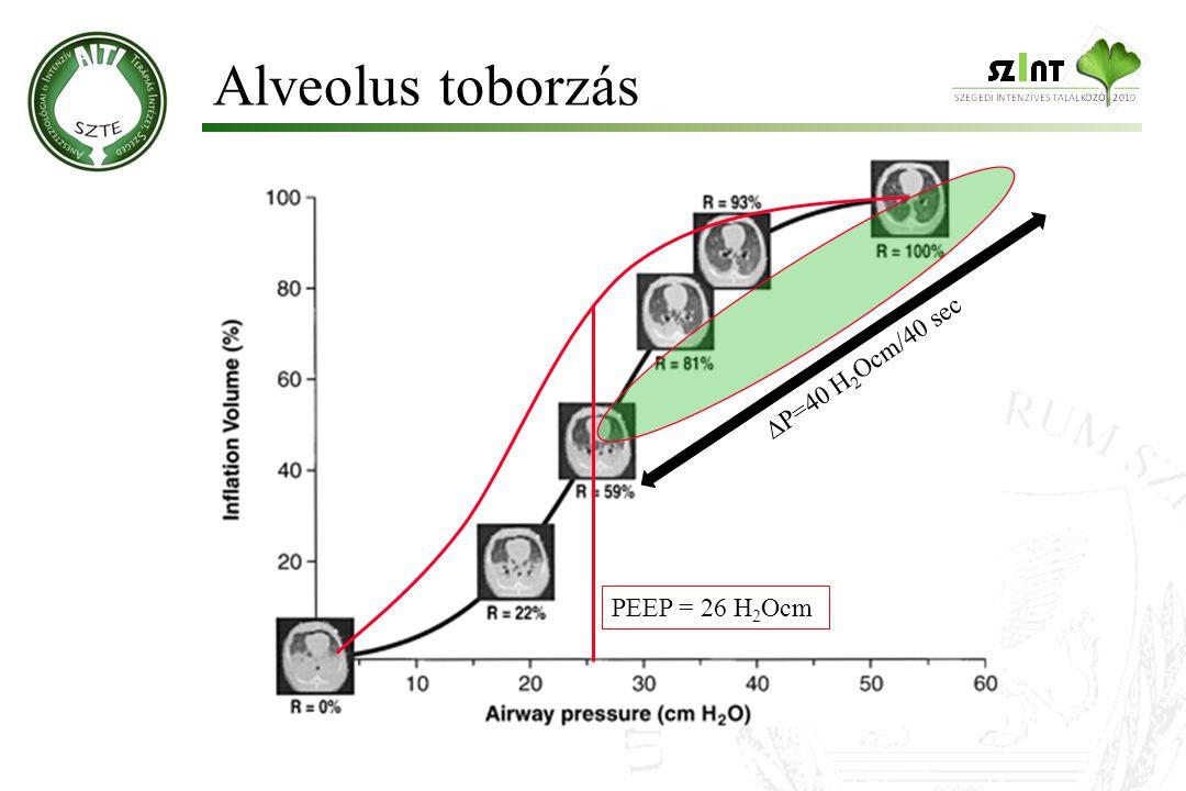 Alveolus toborzás P=40 H2Ocm/40 sec PEEP = 26 H2Ocm