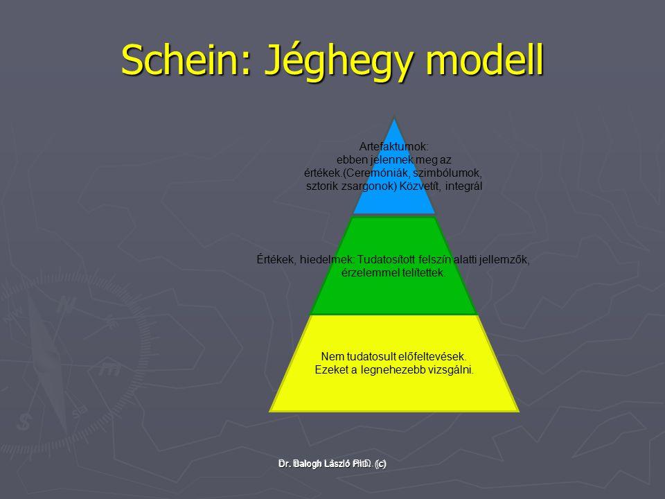 Schein: Jéghegy modell