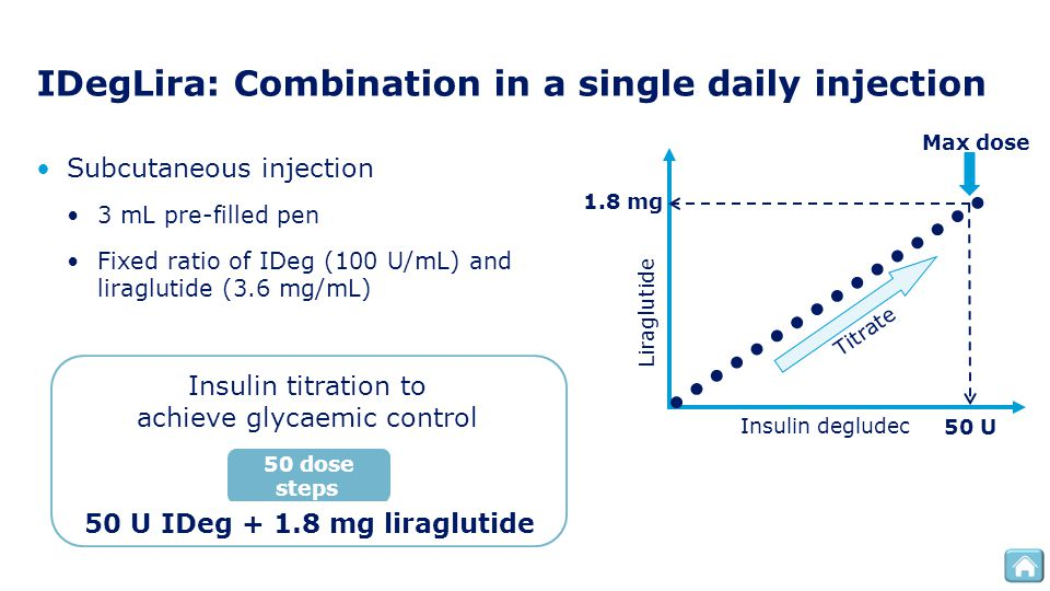 IDegLira: Combination in a single daily injection