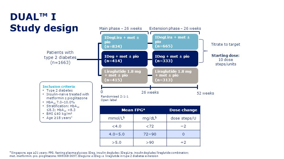 DUAL™ I Study design Patients with type 2 diabetes (n=1663) Mean FPGa