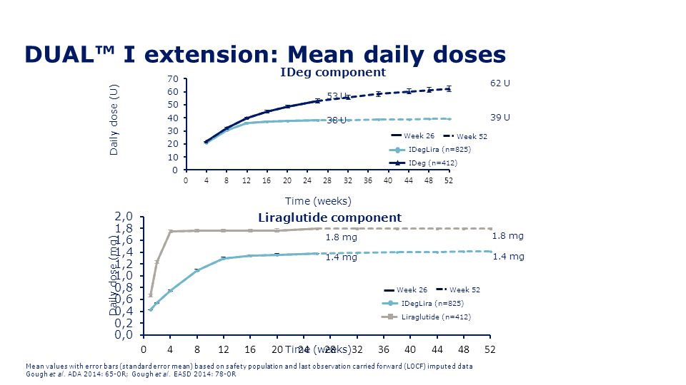 DUAL™ I extension: Mean daily doses