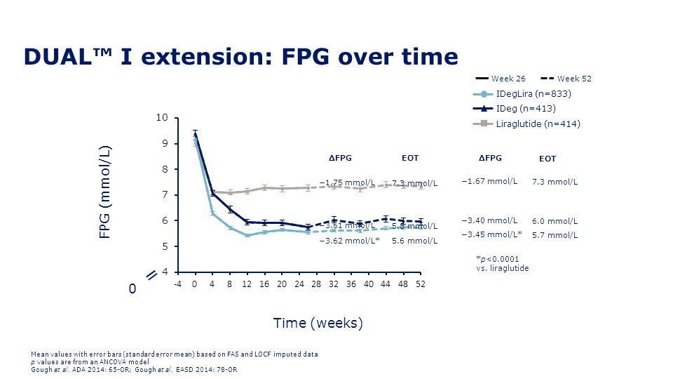 DUAL™ I extension: FPG over time