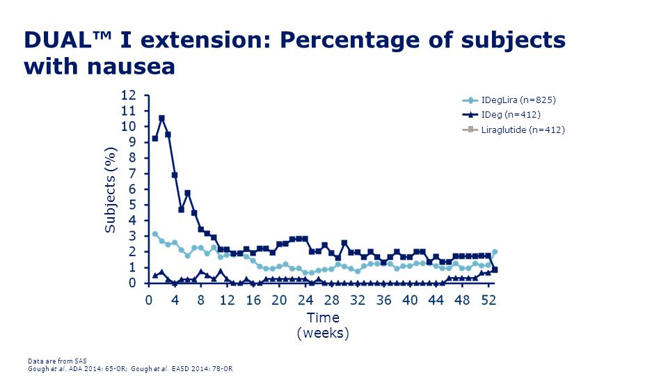 DUAL™ I extension: Percentage of subjects with nausea