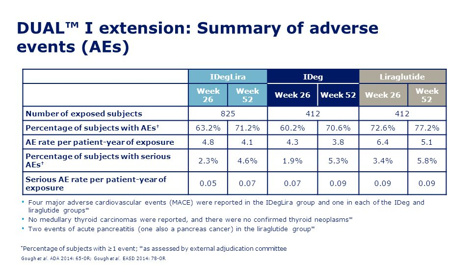 DUAL™ I extension: Summary of adverse events (AEs)