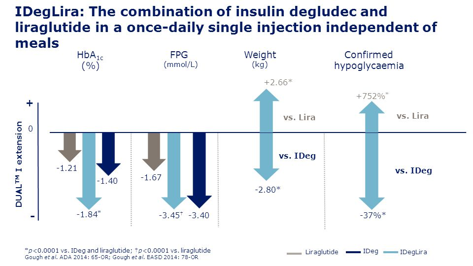 IDegLira: The combination of insulin degludec and liraglutide in a once-daily single injection independent of meals