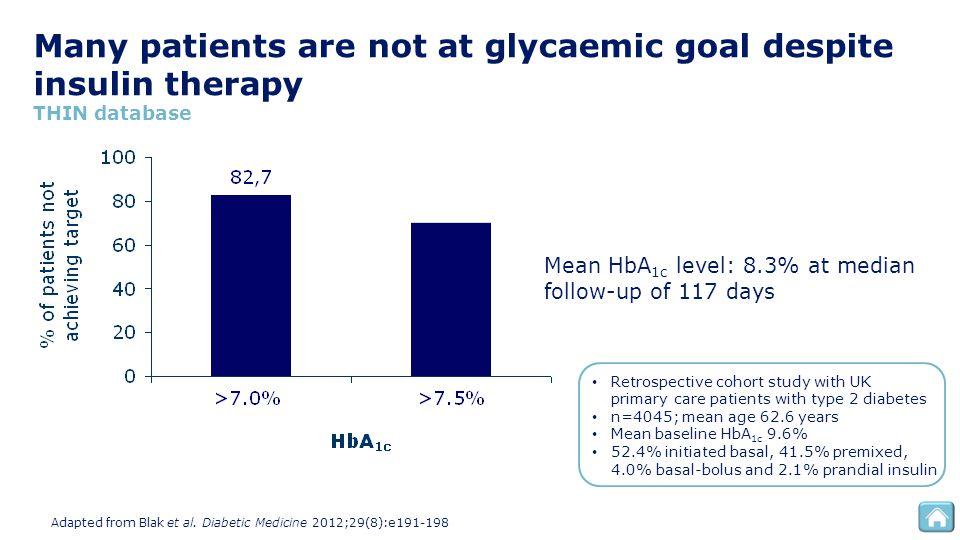 Many patients are not at glycaemic goal despite insulin therapy THIN database