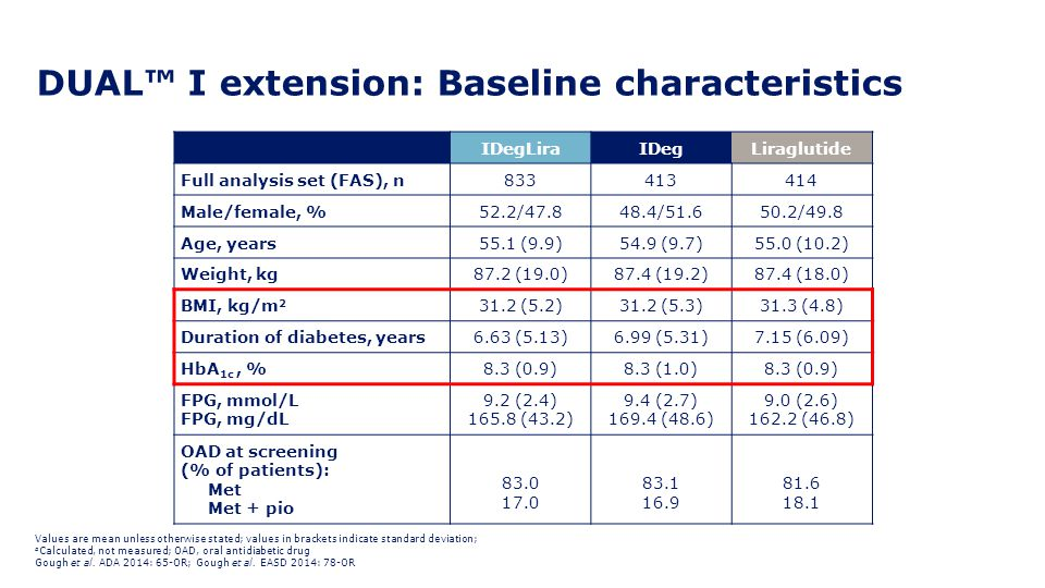 DUAL™ I extension: Baseline characteristics