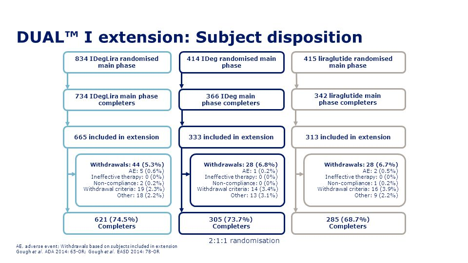 DUAL™ I extension: Subject disposition