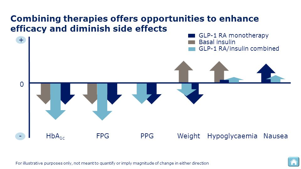 Combining therapies offers opportunities to enhance efficacy and diminish side effects