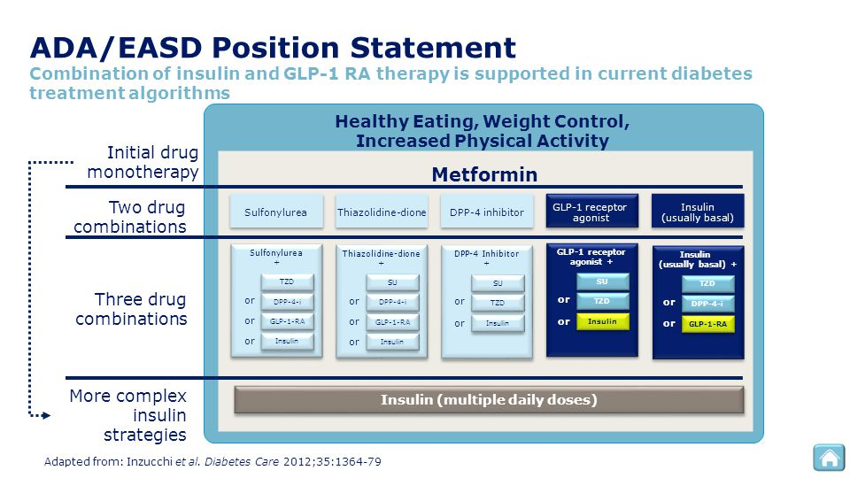 Healthy Eating, Weight Control, Increased Physical Activity