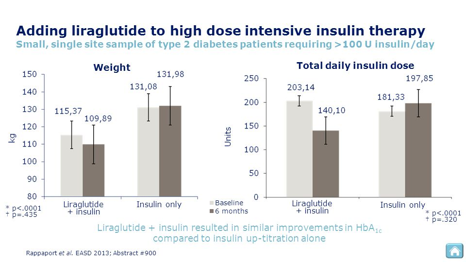Total daily insulin dose