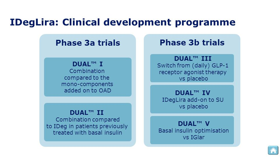 IDegLira: Clinical development programme
