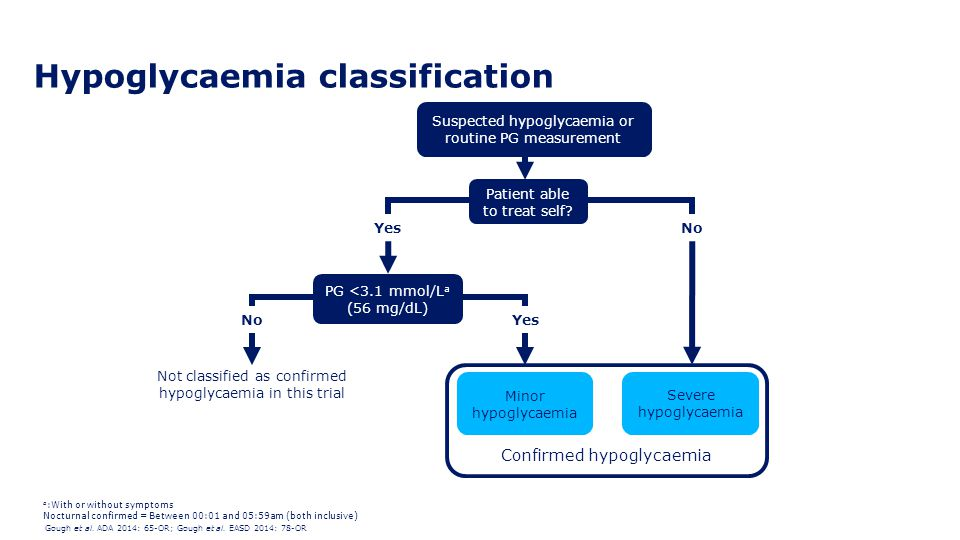 Hypoglycaemia classification