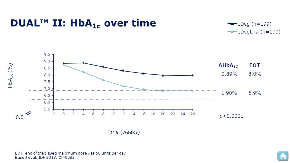 DUAL™ II: HbA1c over time