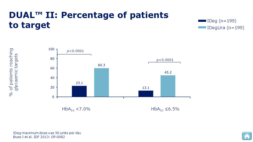 DUAL™ II: Percentage of patients to target