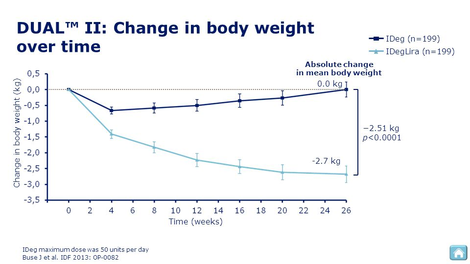 DUAL™ II: Change in body weight over time