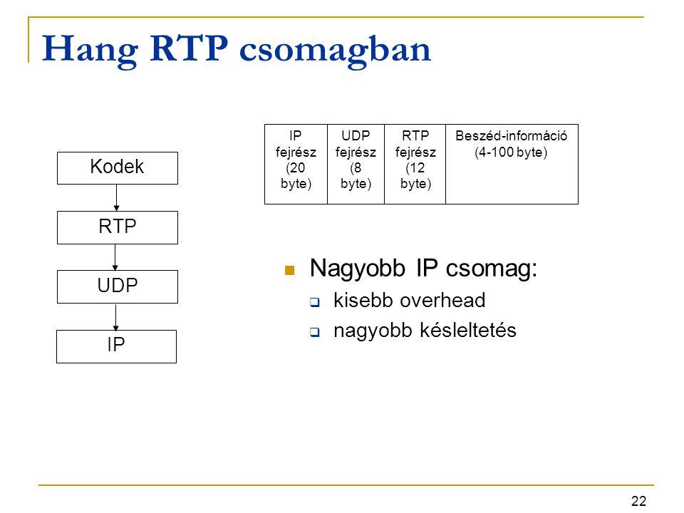 Hang RTP csomagban Nagyobb IP csomag: kisebb overhead