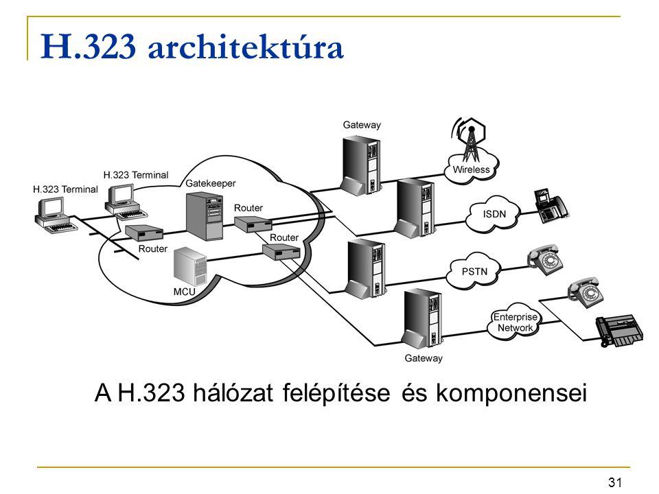 H.323 architektúra A H.323 hálózat felépítése és komponensei