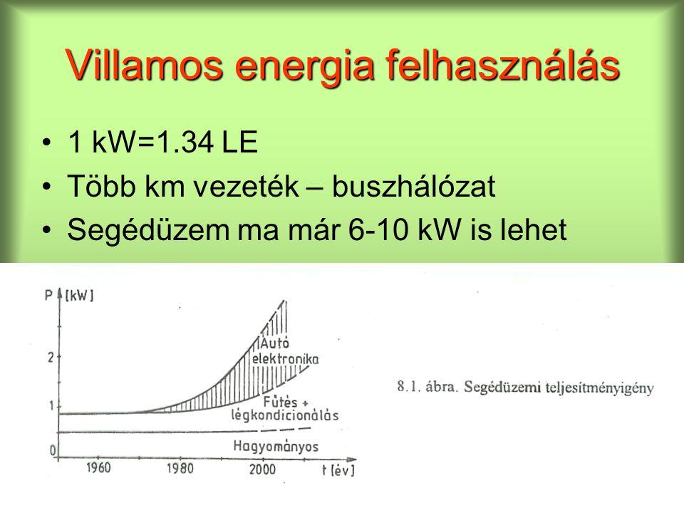 Villamos energia felhasználás