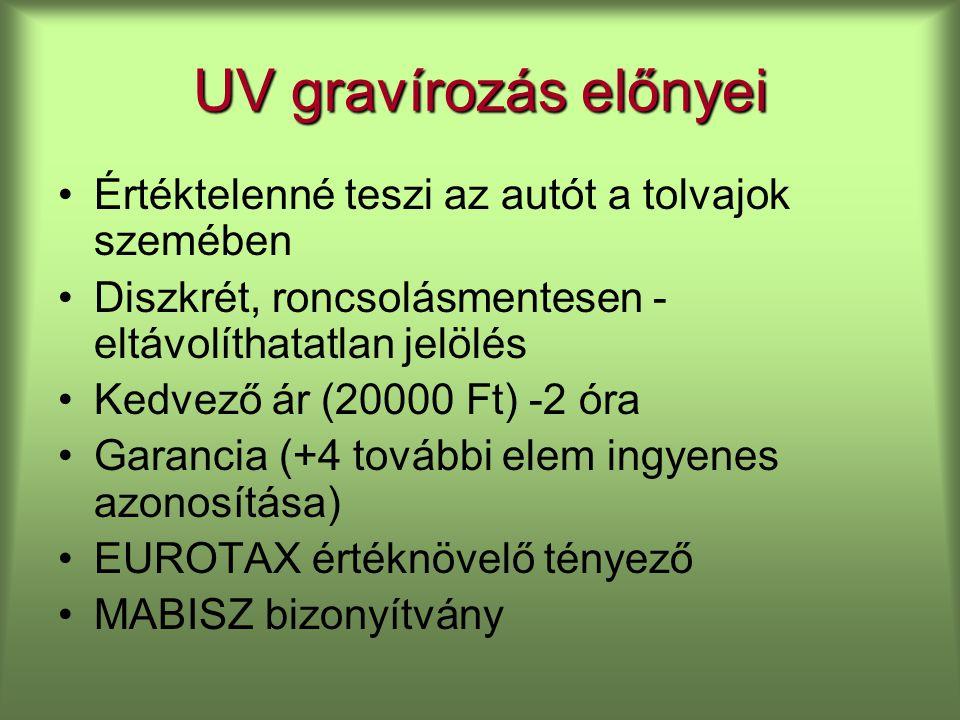 UV gravírozás előnyei Értéktelenné teszi az autót a tolvajok szemében