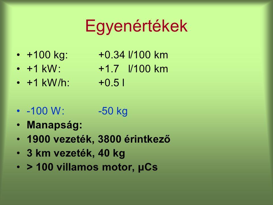 Egyenértékek +100 kg: +0.34 l/100 km +1 kW: +1.7 l/100 km