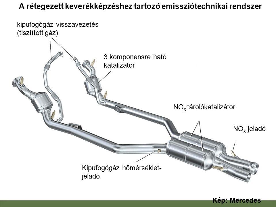 A rétegezett keverékképzéshez tartozó emissziótechnikai rendszer