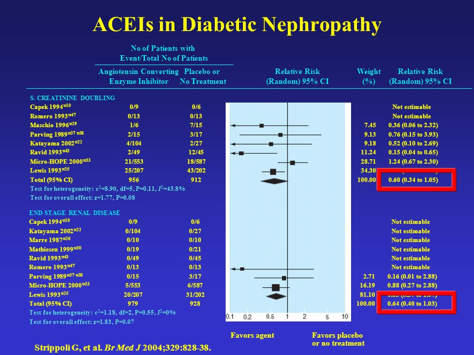 ACEIs in Diabetic Nephropathy