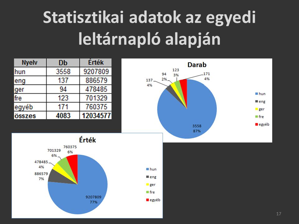 Statisztikai adatok az egyedi leltárnapló alapján