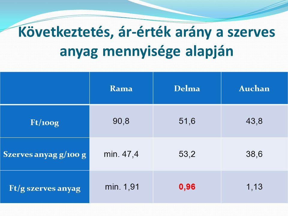 Következtetés, ár-érték arány a szerves anyag mennyisége alapján
