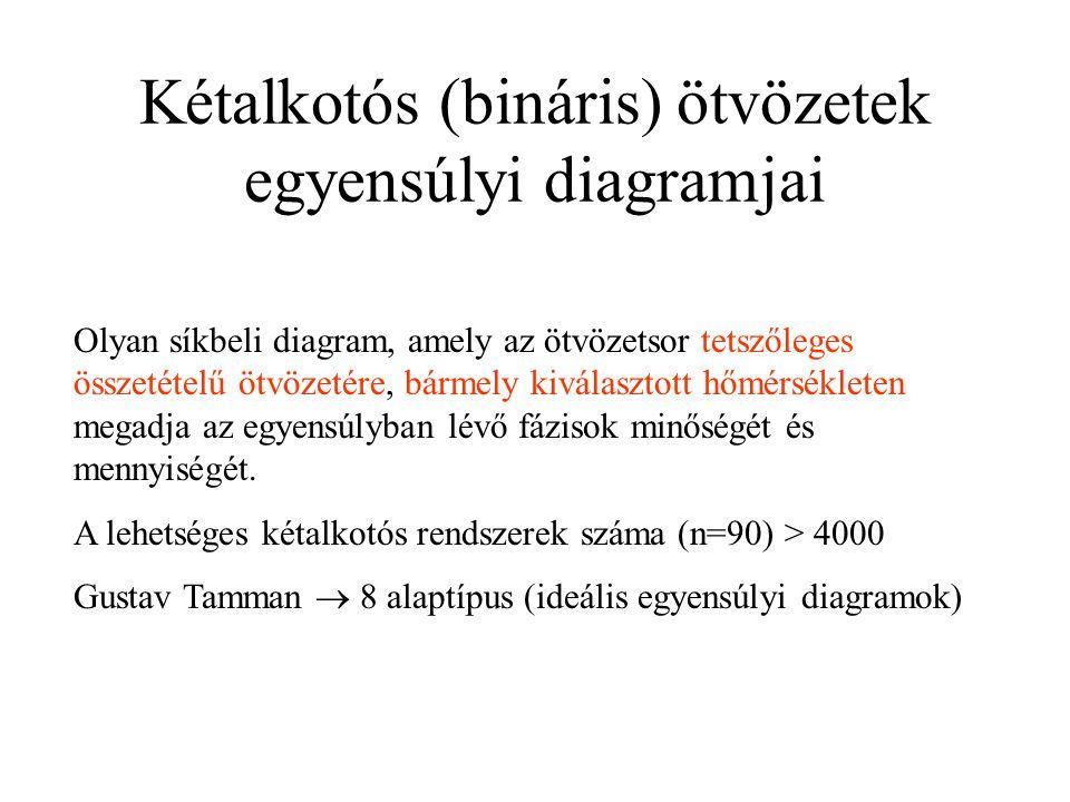 Kétalkotós (bináris) ötvözetek egyensúlyi diagramjai
