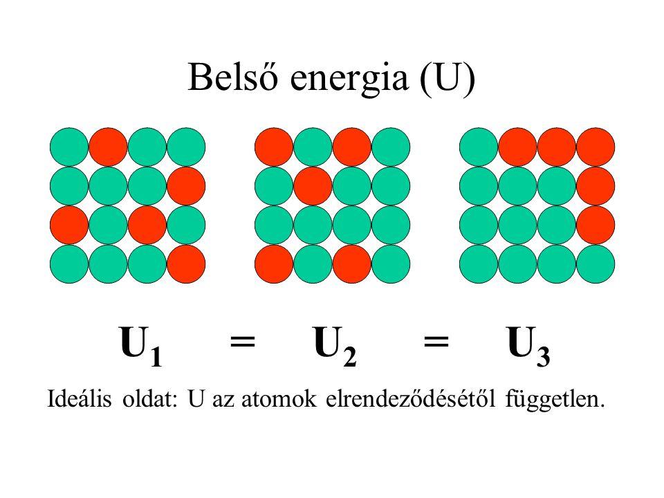 Ideális oldat: U az atomok elrendeződésétől független.