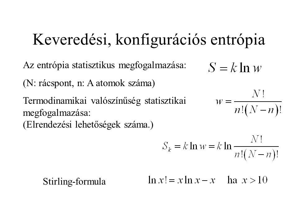 Keveredési, konfigurációs entrópia