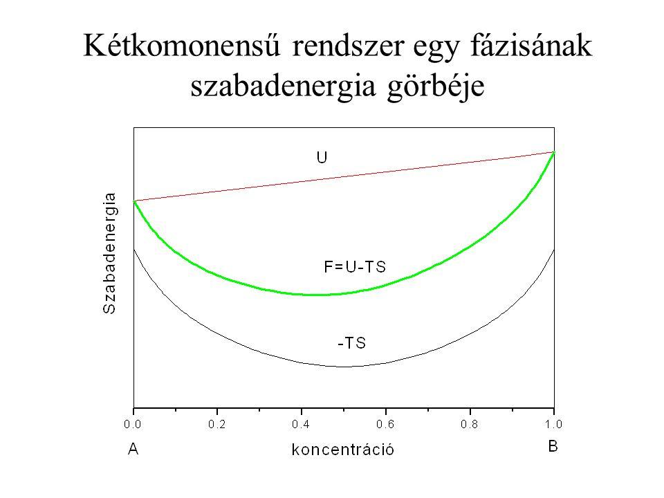 Kétkomonensű rendszer egy fázisának szabadenergia görbéje